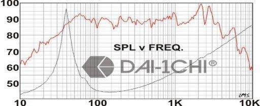 CS100_Graph