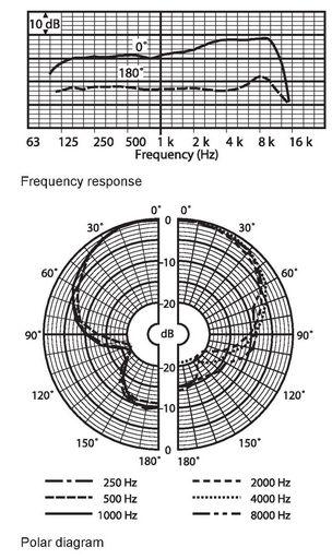 LBC2900_Graph